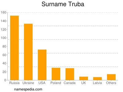 Surname Truba
