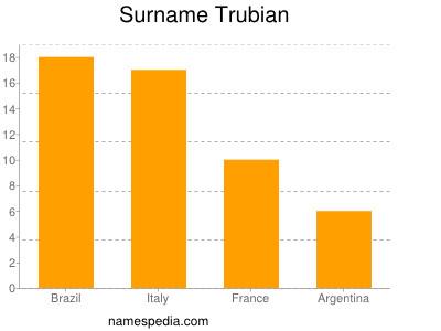 Surname Trubian