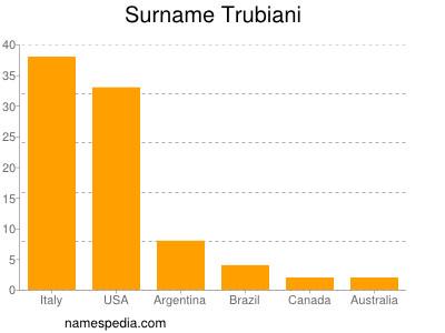 Surname Trubiani