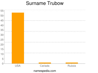 Surname Trubow
