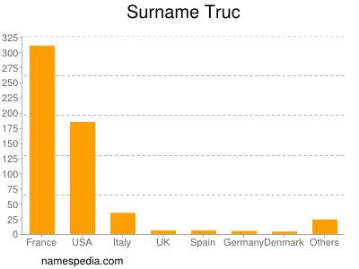 Surname Truc
