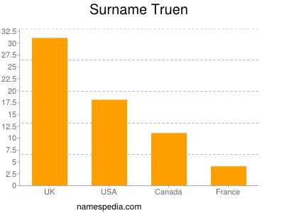 Surname Truen