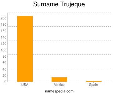 Surname Trujeque