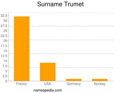 Surname Trumet