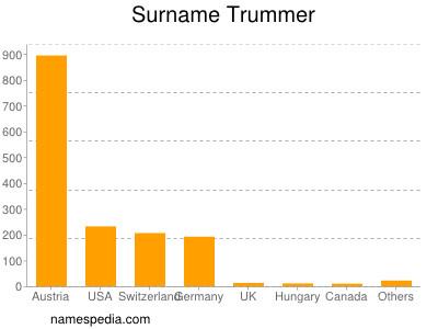 Surname Trummer