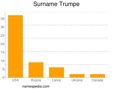 Surname Trumpe