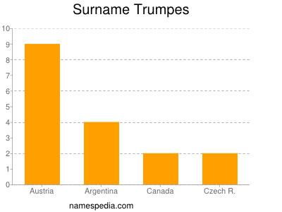 Surname Trumpes