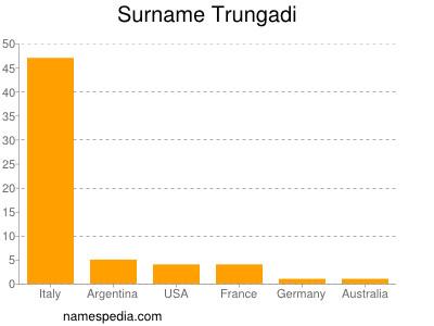 Surname Trungadi