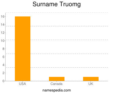 Surname Truomg
