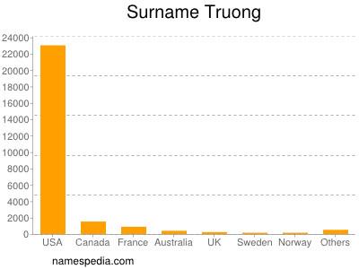 Surname Truong