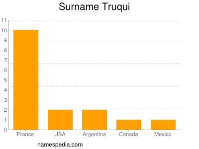 Surname Truqui