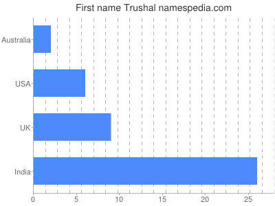 Given name Trushal