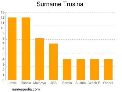 Surname Trusina