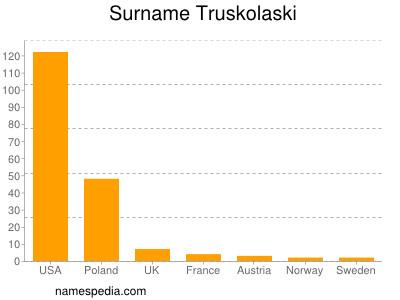 Surname Truskolaski