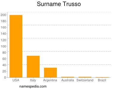 Surname Trusso