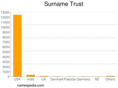 Surname Trust