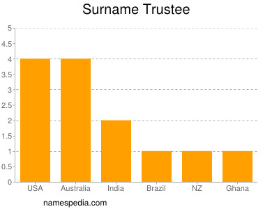 Surname Trustee