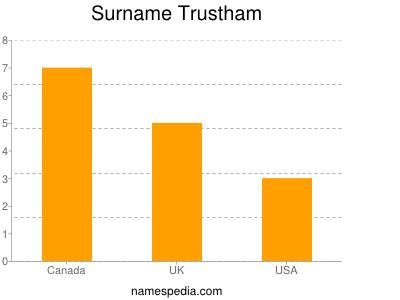 Surname Trustham