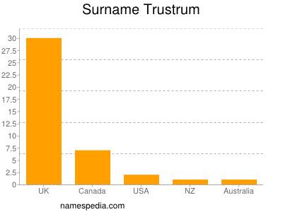 Surname Trustrum
