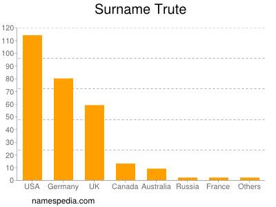 Surname Trute