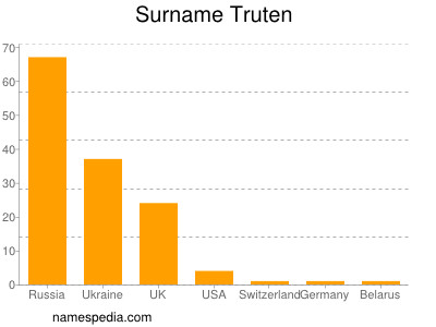 Surname Truten