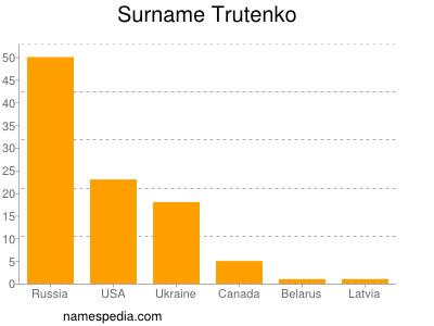 Surname Trutenko