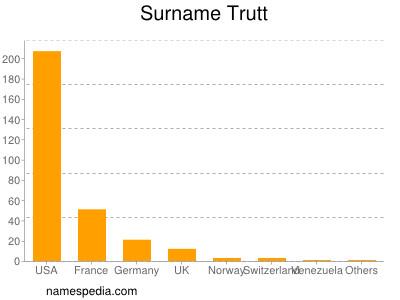 Surname Trutt