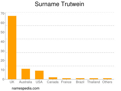 Surname Trutwein