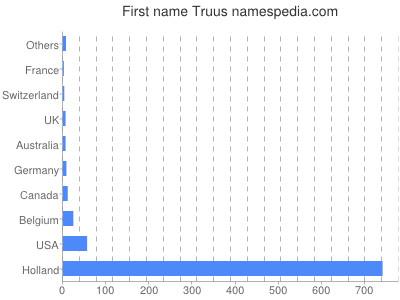 Given name Truus