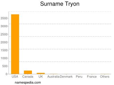 Surname Tryon
