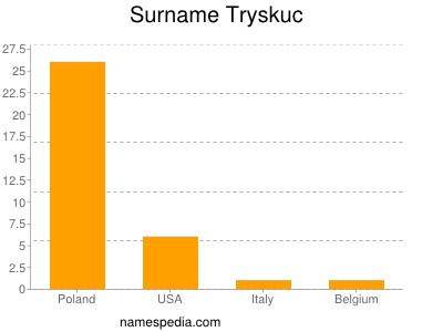 Surname Tryskuc