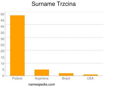 Surname Trzcina
