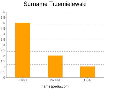 Surname Trzemielewski