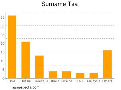 Surname Tsa