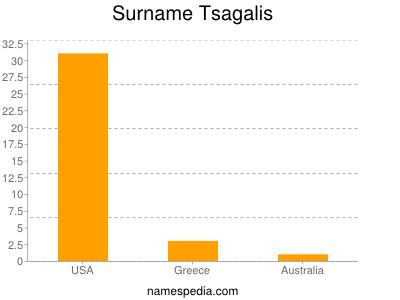 Surname Tsagalis