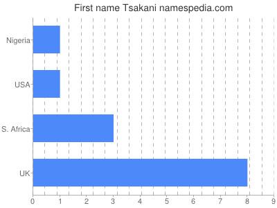 Given name Tsakani