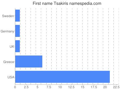 Given name Tsakiris
