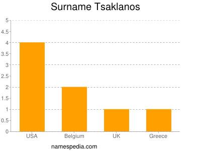 Surname Tsaklanos