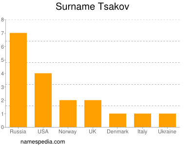 Surname Tsakov