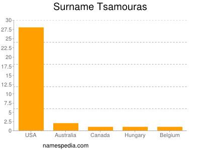 Surname Tsamouras