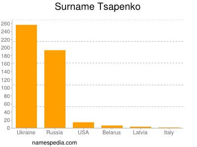 Surname Tsapenko