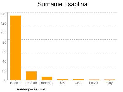 Surname Tsaplina