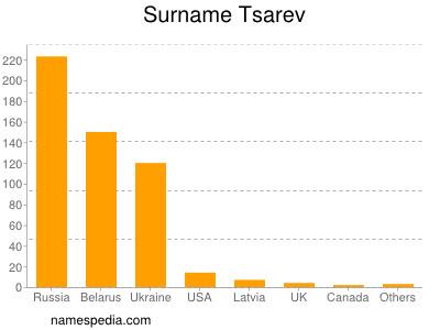 Surname Tsarev