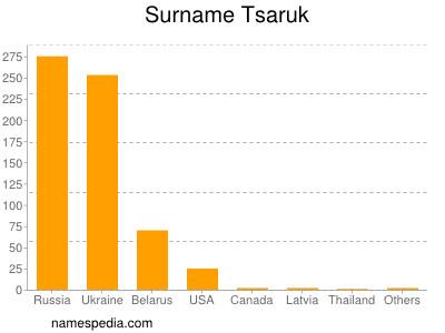 Surname Tsaruk