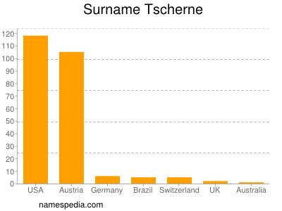 Surname Tscherne
