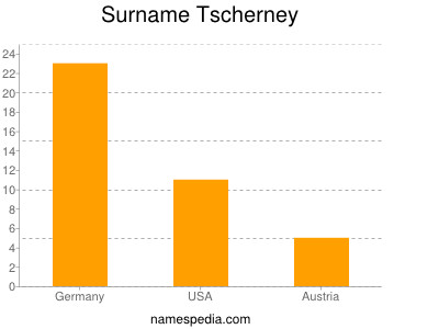 Surname Tscherney