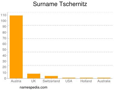 Surname Tschernitz
