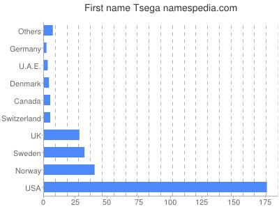Given name Tsega
