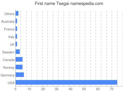 Given name Tsegai