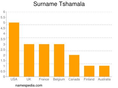 Surname Tshamala